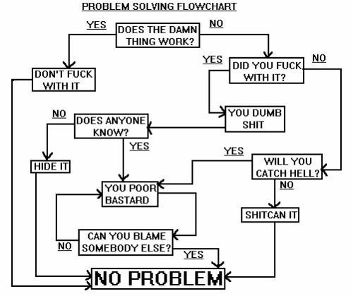 A problem solving flowchart pic from Work
